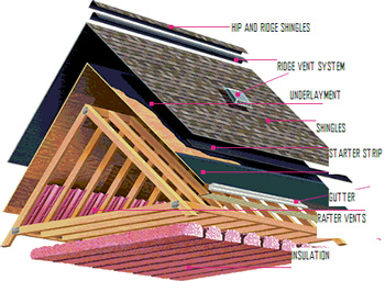 Roofing Company Service Roofing Company Fullerton